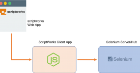 Selenium and Appium Configuration | Scriptworks